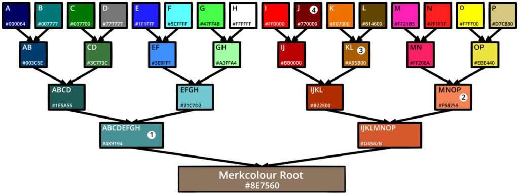 Merkcolour tree